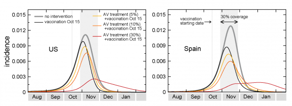 Incidence curves for US and Spain for different intervention scenarios. The gray bar indicates the time period during which the immunization takes effect.